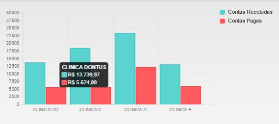 Gráfico Comparação Clinicas